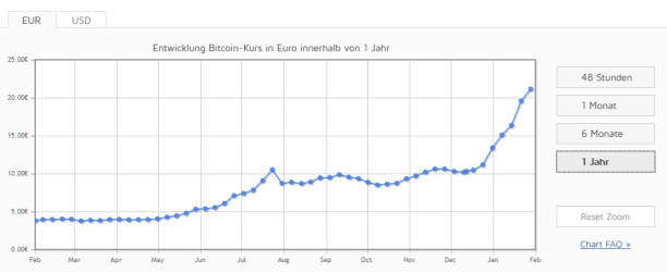 chart of bitcoins. they did rise from less then 5€ to almost 25€ in the last year, most of it in the last 2 months